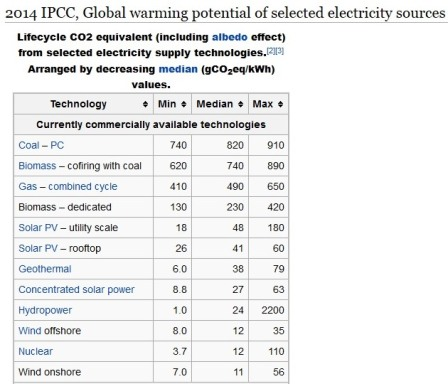 Debate resourcs Table from IPCC